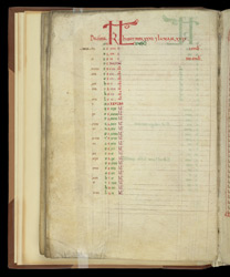 A Calendar For December, In A Volume Of Chronological Treatises By Bede And Helperic